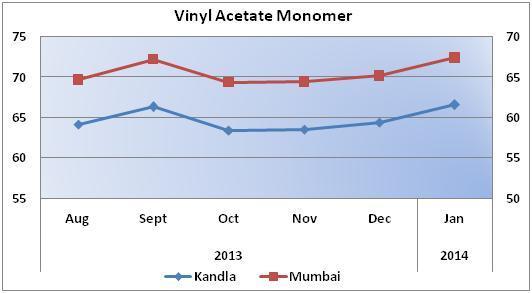 Vinyl Acetate Monomer Weekly Report 22 Feb 2014 21 Feb 14