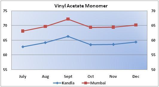 Vinyl Acetate Monomer Weekly Report 25 Jan 2014 24 Jan 14